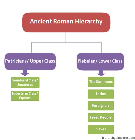 Ancient Roman Hierarchy