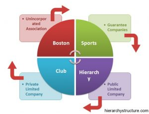 Boston Sports Hierarchy