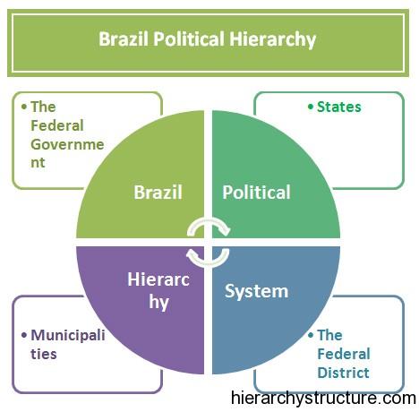 Brazil Political Hierarchy