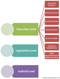 California Political Hierarchy