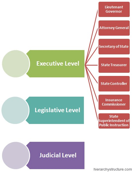 California Political Hierarchy