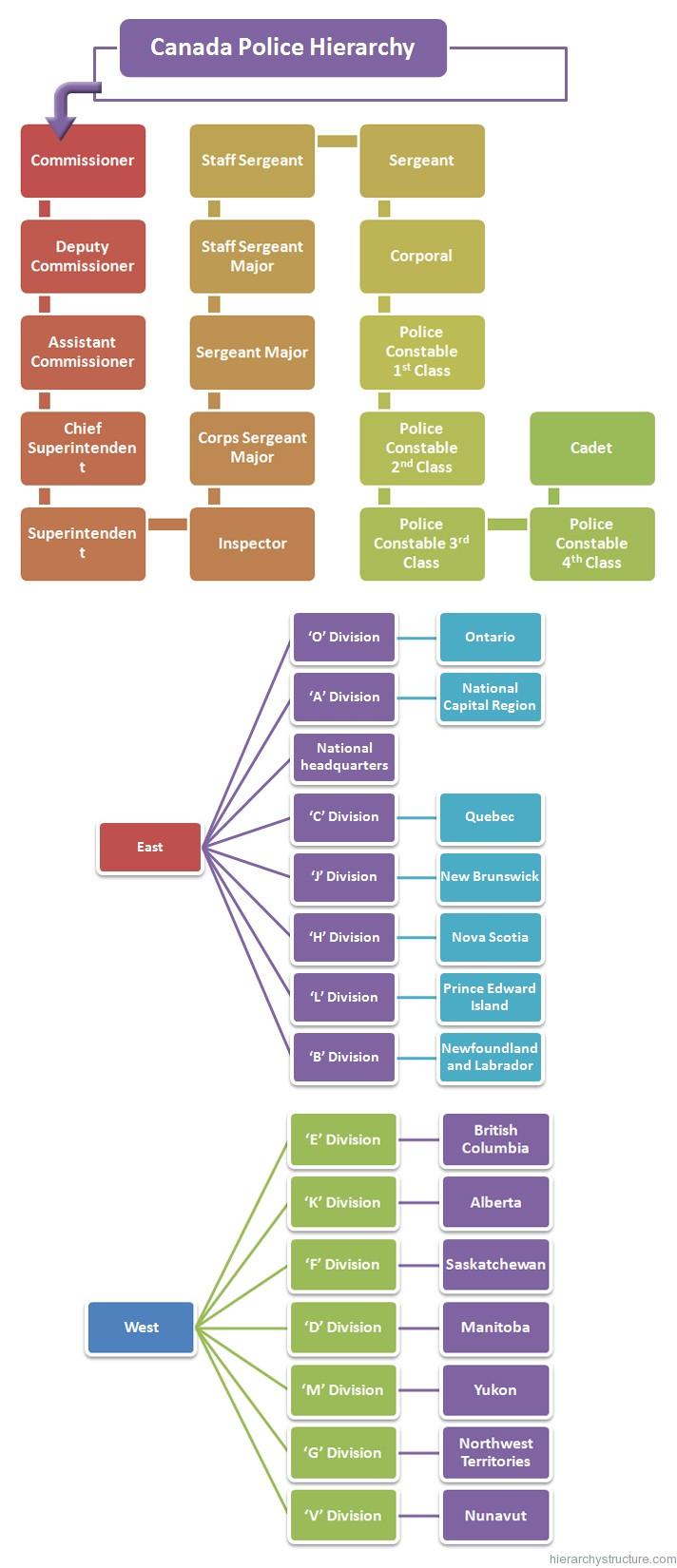 Canada Police Hierarchy