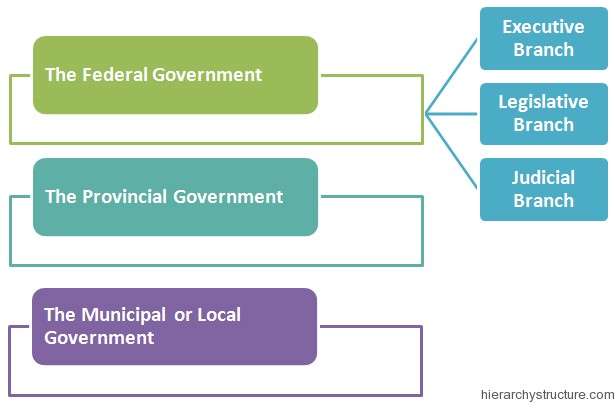 an analysis of the federal governing system in canada 2017 federal budget analysis in brief on march 22, 2017 or municipal or public body performing a function of government in canada that is the recipient of the donated land changes the use of the the transparency of canada's trade remedy system will be enhanced by allowing interested.