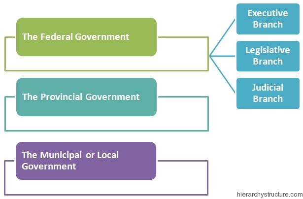 Canada Political Hierarchy