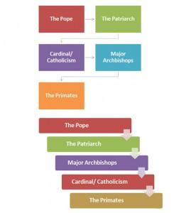 Catholic Religious Hierarchy