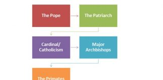 Catholic Religious Hierarchy