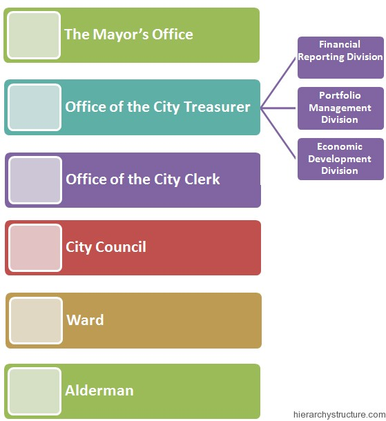 Chicago Political Hierarchy
