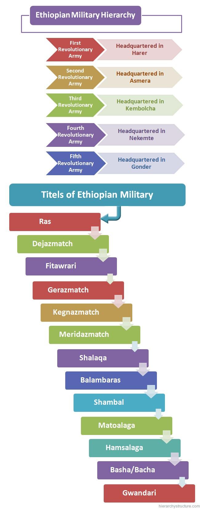 Ethiopian Military Hierarchy