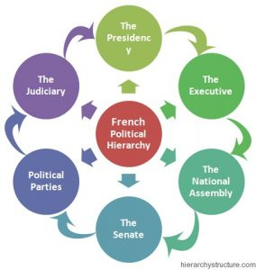 French Political Hierarchy