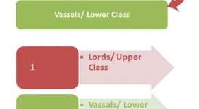 Hierarchy in Feudal System