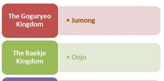 Korean Royal Hierarchy