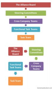 Nissan Corporate Hierarchy