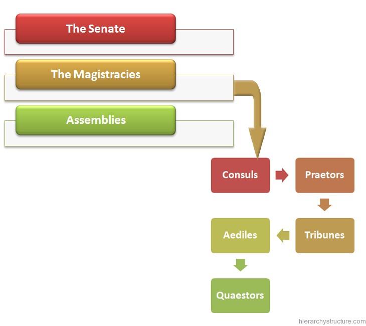 Roman Political Hierarchy