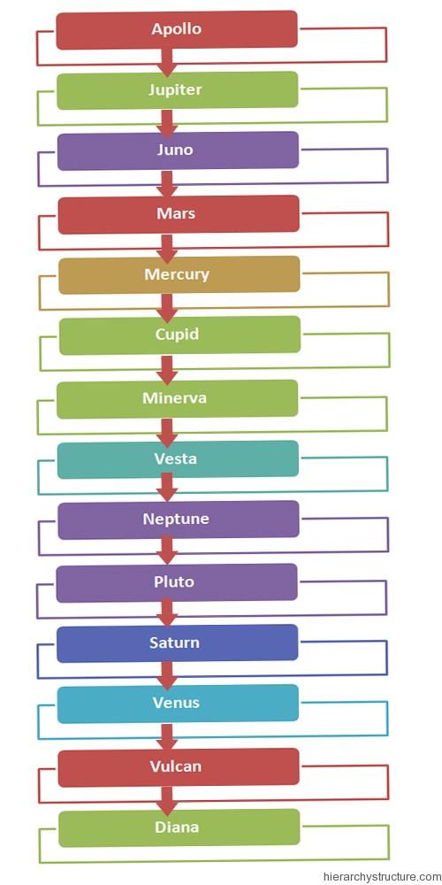 Roman Religious Hierarchy