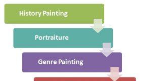 Royal Academy Art Hierarchy