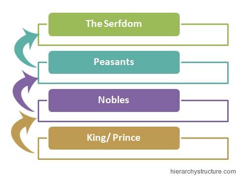 Russian Feudal Hierarchy