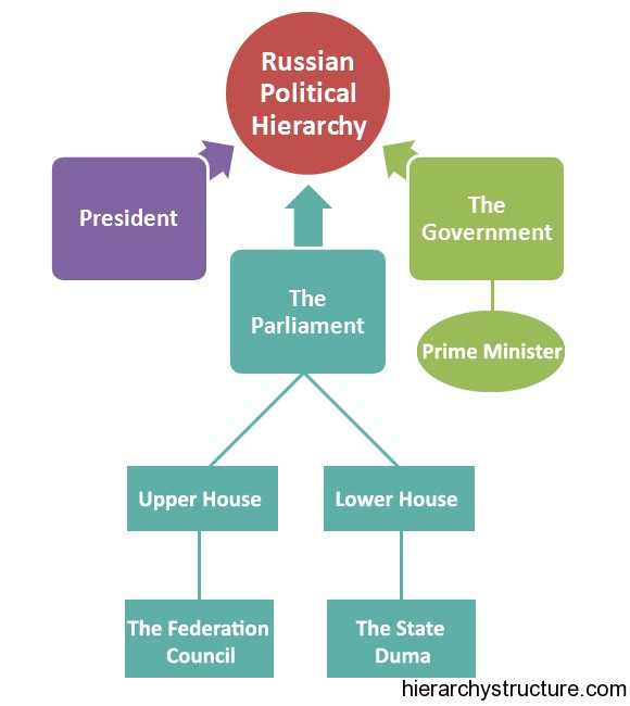 russian political hierarchy - hierarchical structure and charts  hierarchy structure