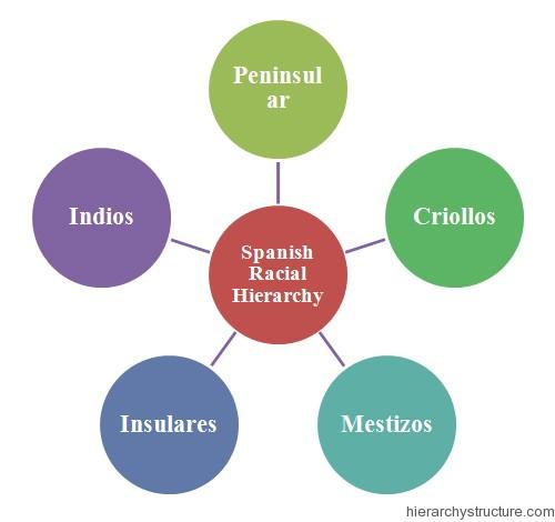 Spanish Racial Hierarchy