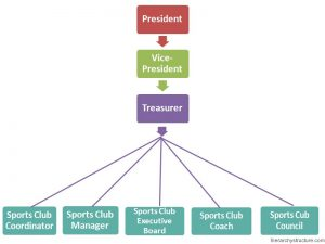 Sports Club Hierarchy