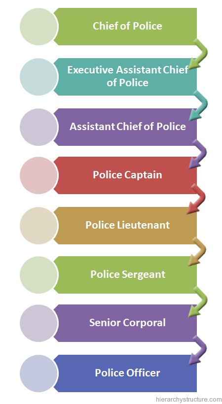 Law Enforcement Ranks >> Texas Police Hierarchy Structure Texas Police Ranks
