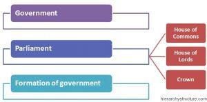 UK Political Hierarchy