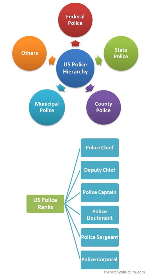 US Police Hierarchy