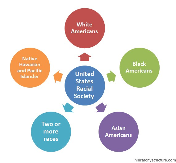 United States Racial Hierarchy