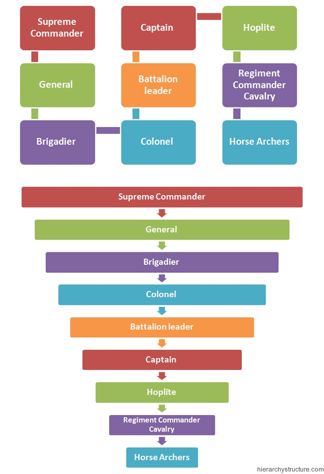 Ancient Greek Military Hierarchy