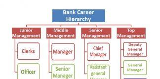 Bank Career Hierarchy