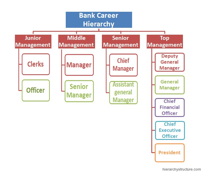 Bank Career Hierarchy