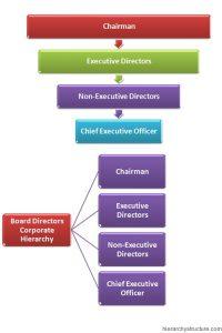 Board Directors Corporate Hierarchy