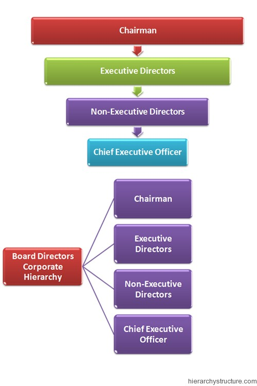 Board Directors Corporate Hierarchy
