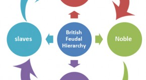 British Feudal Hierarchy