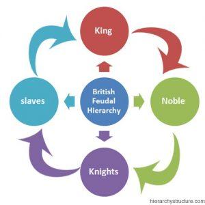British Feudal Hierarchy