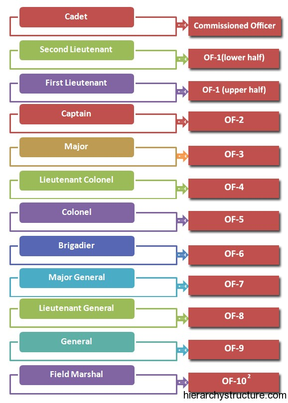 British Military Hierarchy