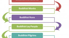 Buddhist Religious Hierarchy