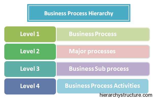 Business Process Hierarchy