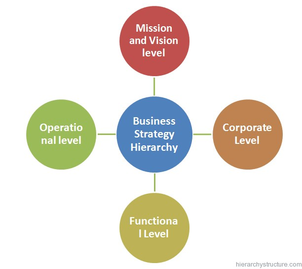Business Strategy Hierarchy  Hierarchy Structures And Charts