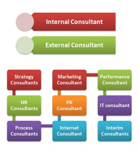 Consultant Career Hierarchy
