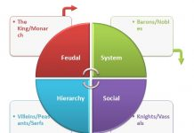 Feudal System Social Hierarchy