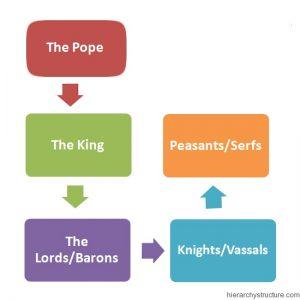 Feudalism Social Hierarchy