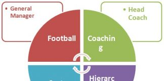 Football Coaching Hierarchy