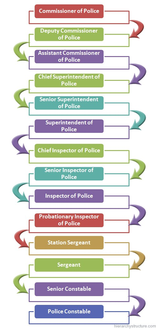 Hong Kong Police Force Hierarchy