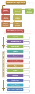 Indian Military Hierarchy