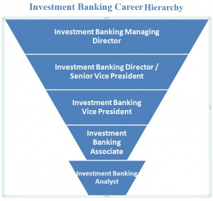 Investment Banking Career Hierarchy