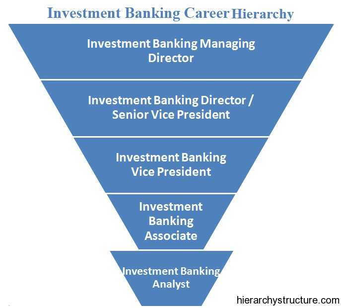 Investment Investment Banking Accounts
