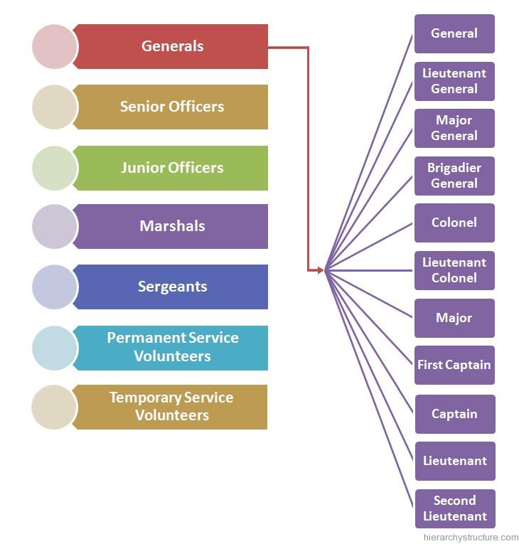 Italian Military Hierarchy