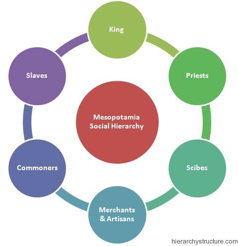 Mesopotamia Social Hierarchy