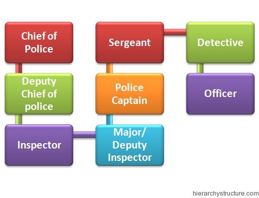 Police Career Hierarchy