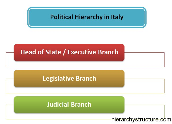 Political Hierarchy Structure In Italy Hierarchical Structures And